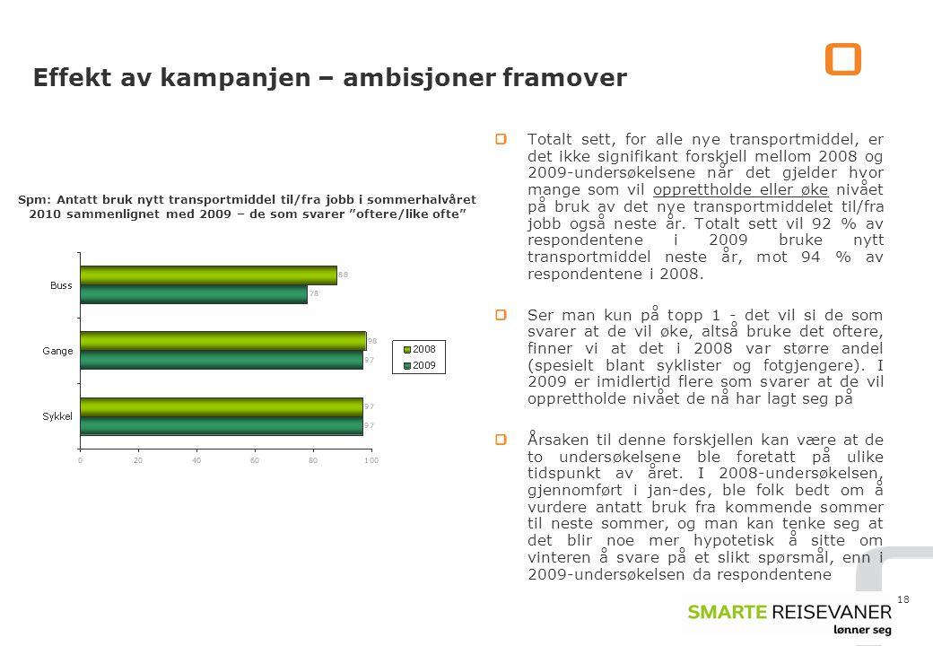 18 Effekt av kampanjen – ambisjoner framover Totalt sett, for alle nye transportmiddel, er det ikke signifikant forskjell mellom 2008 og 2009-undersøkelsene når det gjelder hvor mange som vil opprettholde eller øke nivået på bruk av det nye transportmiddelet til/fra jobb også neste år.