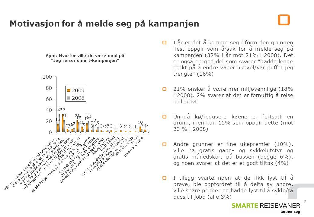 7 Motivasjon for å melde seg på kampanjen I år er det å komme seg i form den grunnen flest oppgir som årsak for å melde seg på kampanjen (32% i år mot 21% i 2008).