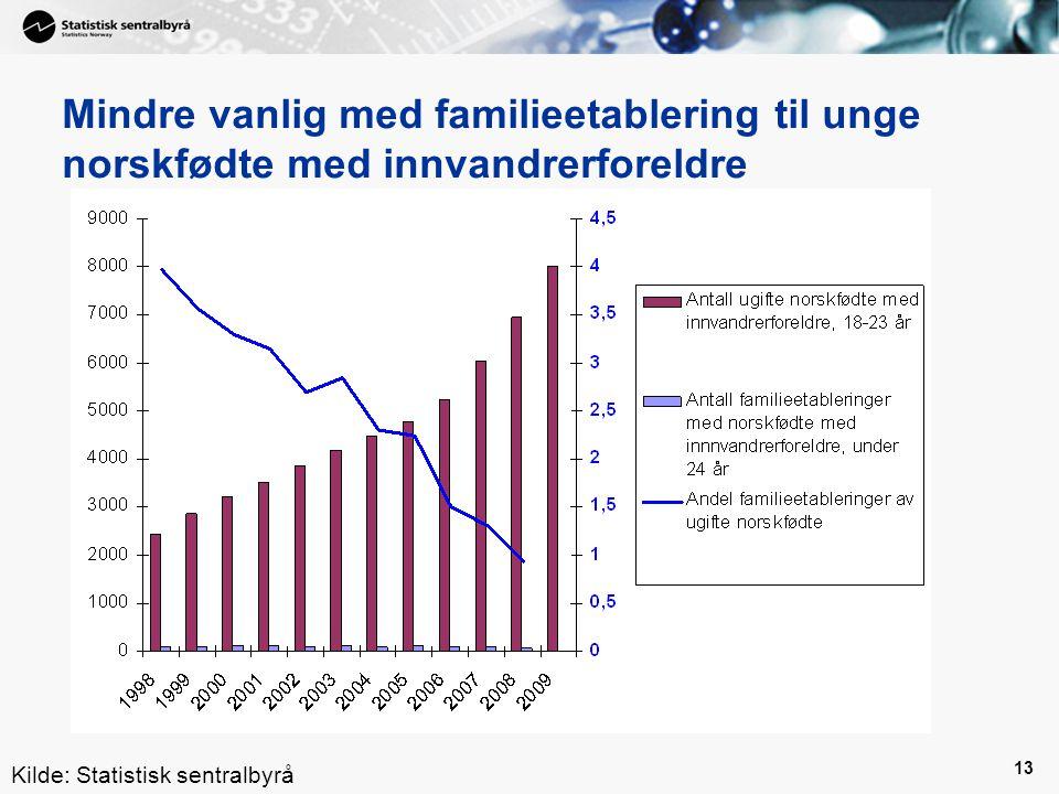 13 Mindre vanlig med familieetablering til unge norskfødte med innvandrerforeldre Kilde: Statistisk sentralbyrå