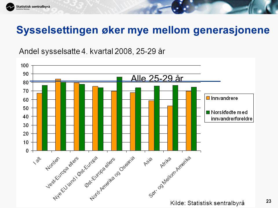 23 Sysselsettingen øker mye mellom generasjonene Andel sysselsatte 4.