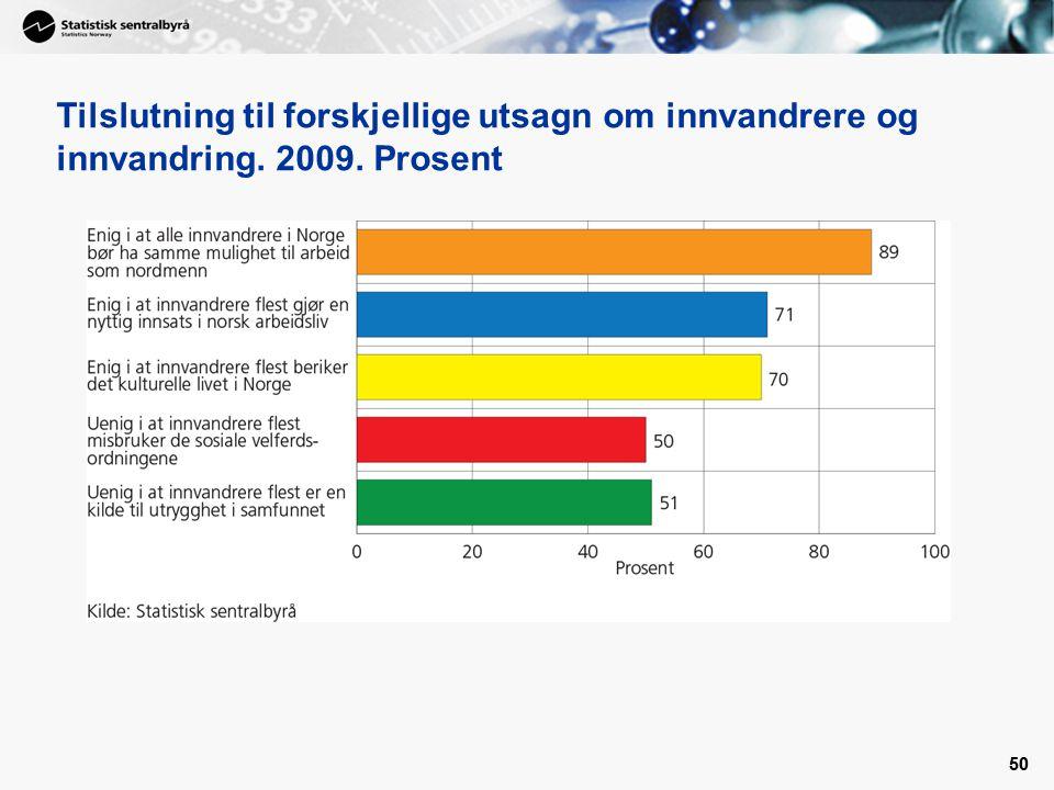 50 Tilslutning til forskjellige utsagn om innvandrere og innvandring. 2009. Prosent