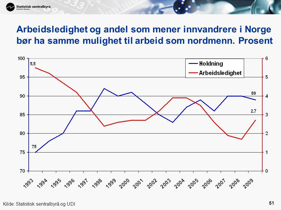 51 Arbeidsledighet og andel som mener innvandrere i Norge bør ha samme mulighet til arbeid som nordmenn.