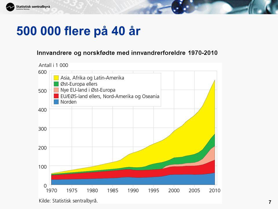 77 500 000 flere på 40 år Innvandrere og norskfødte med innvandrerforeldre 1970-2010
