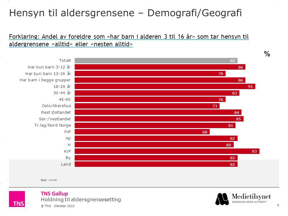 3.14 X AXIS 6.65 BASE MARGIN 5.95 TOP MARGIN 4.52 CHART TOP 11.90 LEFT MARGIN 11.90 RIGHT MARGIN Holdning til aldersgrensesetting © TNS Oktober 2013 Hensyn til aldersgrensene – Demografi/Geografi 5 Base: n=446 Forklaring: Andel av foreldre som «har barn i alderen 3 til 16 år» som tar hensyn til aldergrensene «alltid» eller «nesten alltid» %
