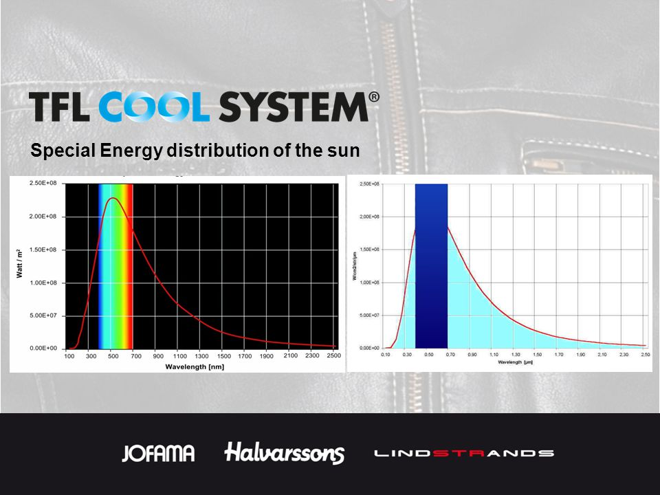 Special Energy distribution of the sun