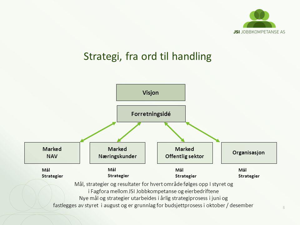 8 Strategi, fra ord til handling Forretningsidé Visjon Marked Næringskunder Mål Strategier Mål, strategier og resultater for hvert område følges opp I