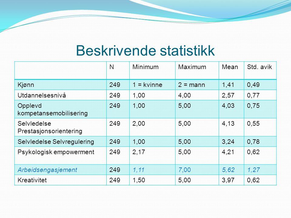 Beskrivende statistikk NMinimumMaximumMeanStd. avik Kjønn2491 = kvinne2 = mann1,410,49 Utdannelsesnivå2491,004,002,570,77 Opplevd kompetansemobiliseri