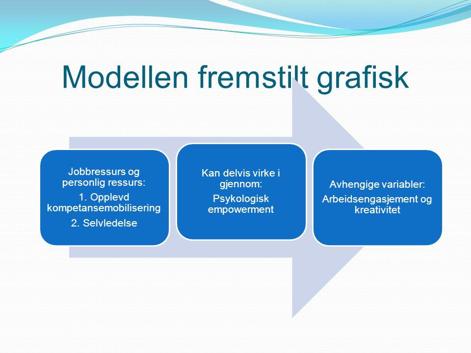 Modellen fremstilt grafisk Jobbressurs og personlig ressurs: 1. Opplevd kompetansemobilisering 2. Selvledelse Kan delvis virke i gjennom: Psykologisk