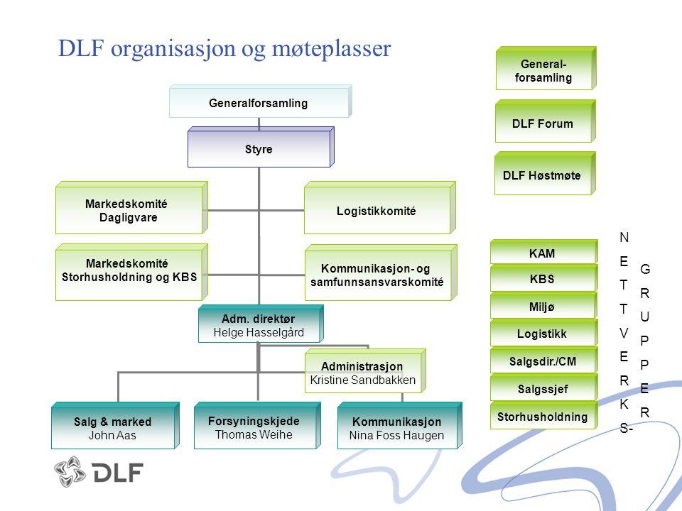 DLF organisasjon og møteplasser Generalforsamling Styre Adm. direktør Helge Hasselgård Markedskomité Dagligvare Logistikkomité Markedskomité Storhusho
