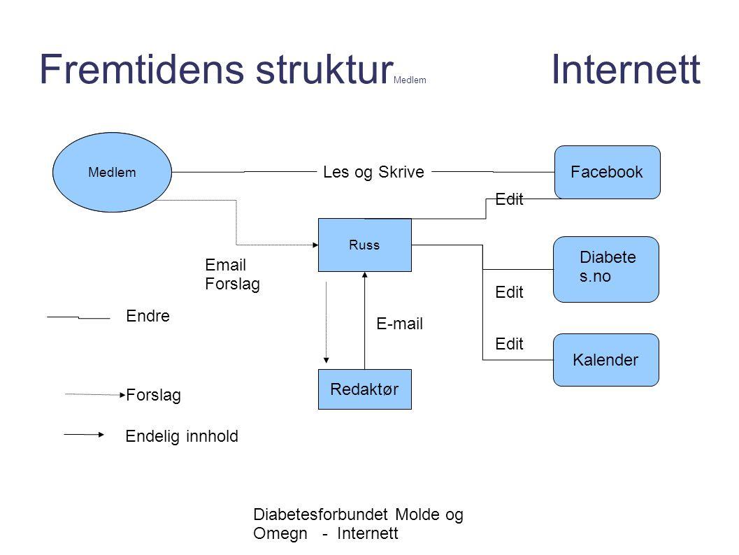 Diabetesforbundet Molde og Omegn - Internett Fremtidens struktur Styret Internett Facebook Diabete s.no Styret Russ E-mail Edit Kalender Edit Org.