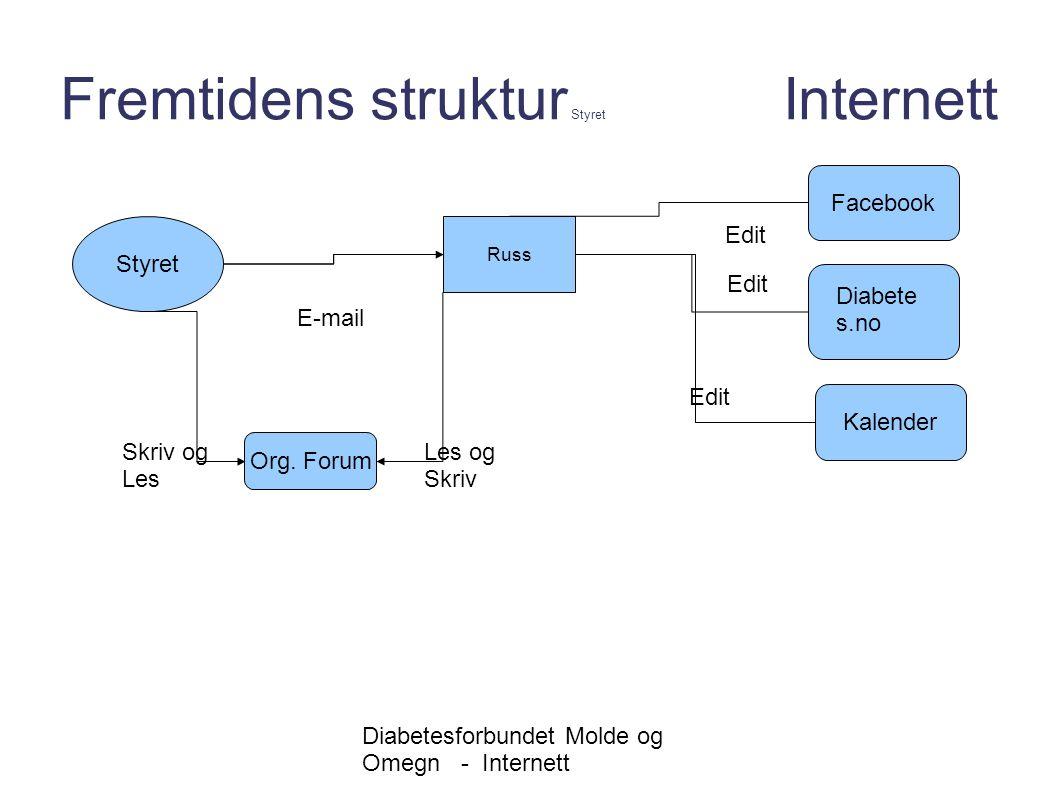 Diabetesforbundet Molde og Omegn - Internett Fremtidens struktur oversikt Internett Medlem Facebook Diabete s.no Medlem Les og Skrive Styret Russ E-mailEdit Kalender Edit Org.