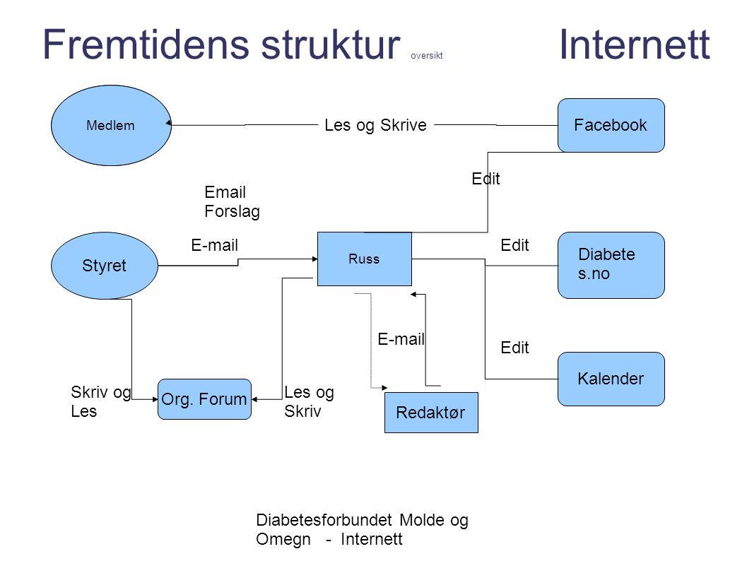 Diabetesforbundet Molde og Omegn - Internett Fremtidens struktur oversikt Internett Medlem Facebook Diabete s.no Medlem Les og Skrive Styret Russ E-ma