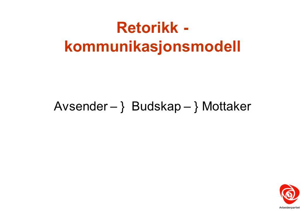 Retorikk - kommunikasjonsmodell Avsender – } Budskap – } Mottaker