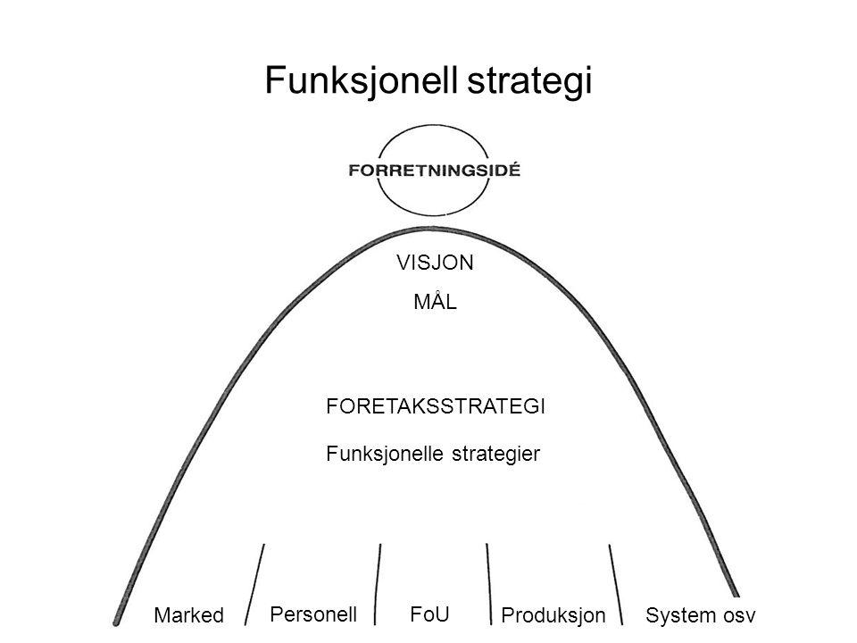 3 Funksjonell strategi VISJON MÅL FORETAKSSTRATEGI Funksjonelle strategier PersonellFoU Produksjon Marked System osv