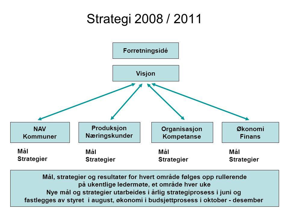 9 Strategi 2008 / 2011 Forretningsidé Visjon NAV Kommuner Organisasjon Kompetanse Økonomi Finans Produksjon Næringskunder Mål Strategier Mål Strategie