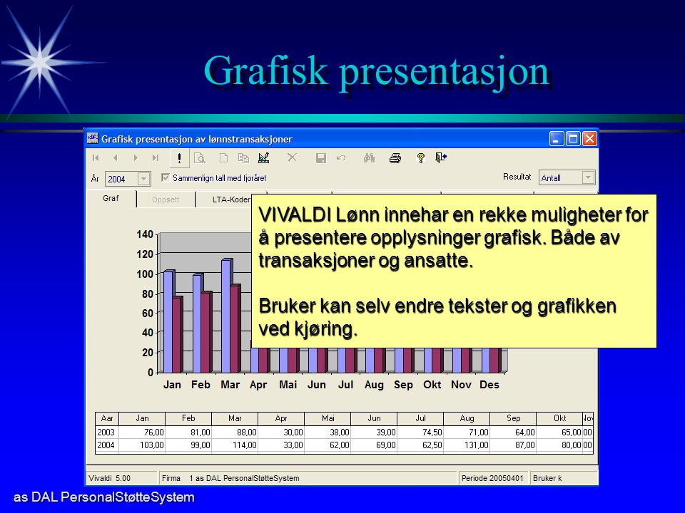 as DAL PersonalStøtteSystem Grafisk presentasjon VIVALDI Lønn innehar en rekke muligheter for å presentere opplysninger grafisk. Både av transaksjoner