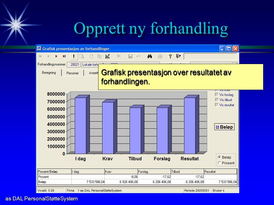 as DAL PersonalStøtteSystem Opprett ny forhandling Grafisk presentasjon over resultatet av forhandlingen.