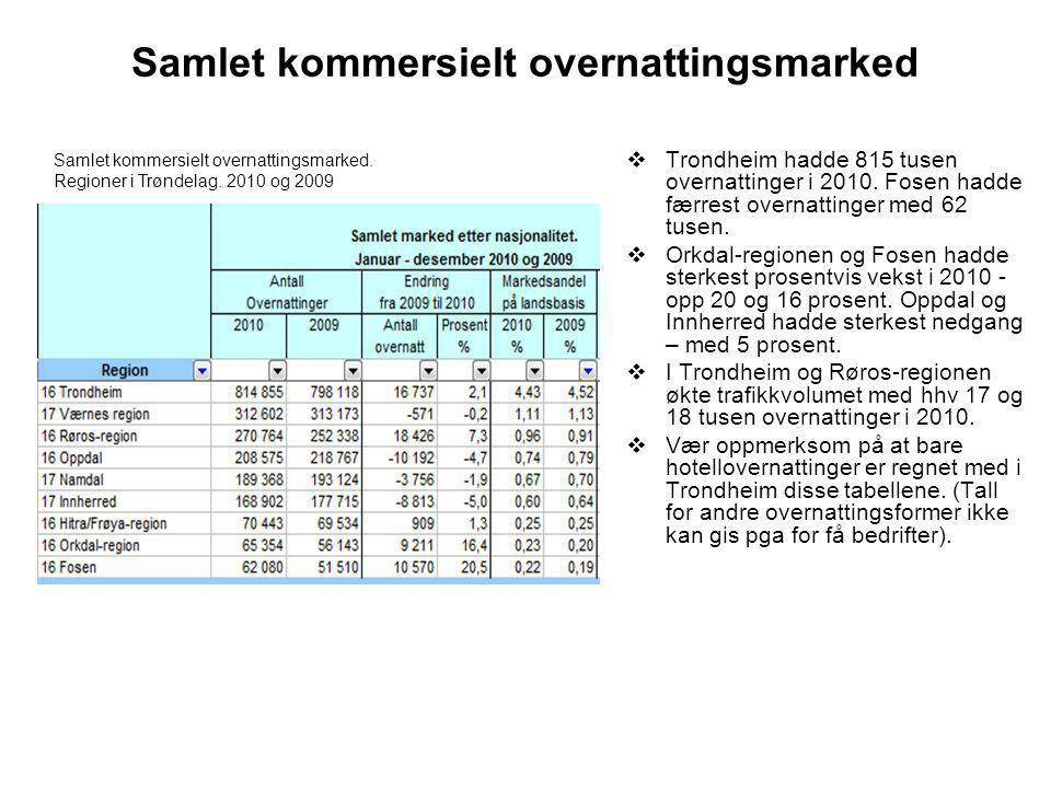 Samlet kommersielt overnattingsmarked  Trondheim hadde 815 tusen overnattinger i 2010.
