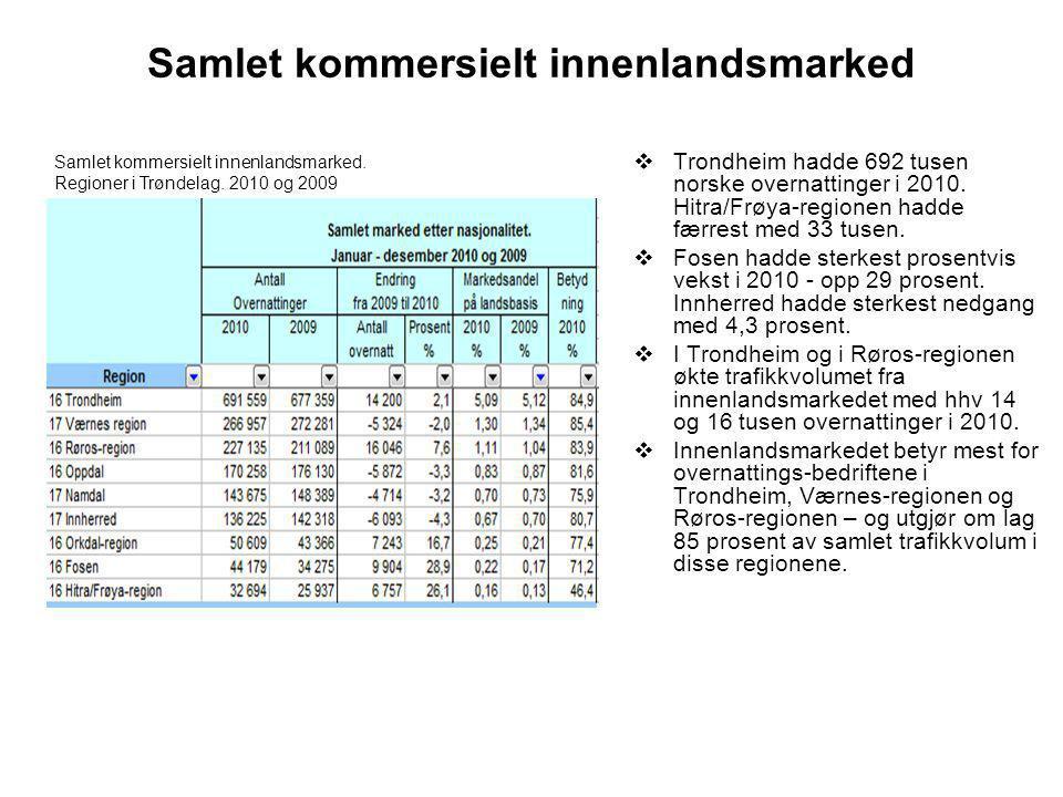 Samlet kommersielt innenlandsmarked  Trondheim hadde 692 tusen norske overnattinger i 2010.