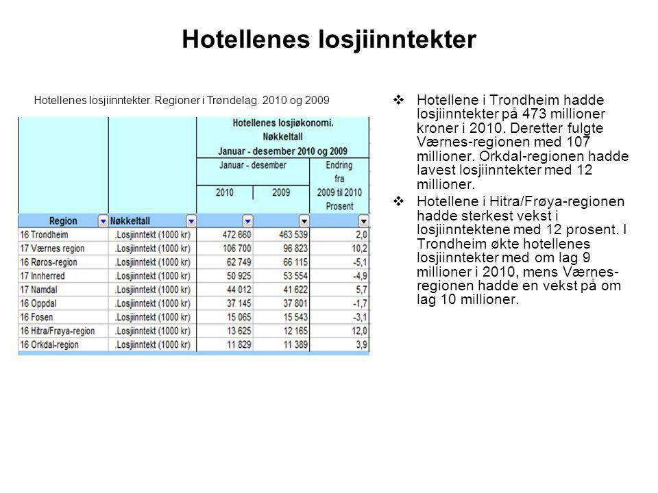 Hotellenes losjiinntekter  Hotellene i Trondheim hadde losjiinntekter på 473 millioner kroner i 2010.