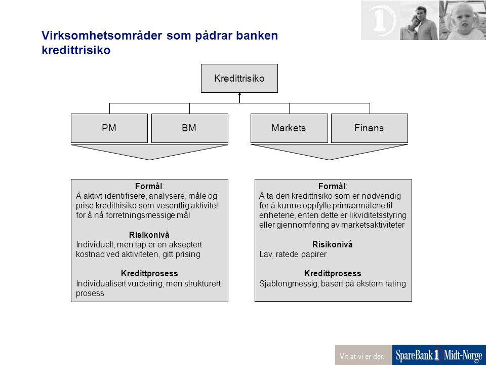 Virksomhetsområder som pådrar banken kredittrisiko Kredittrisiko PMBMFinansMarkets Formål: Å aktivt identifisere, analysere, måle og prise kredittrisi