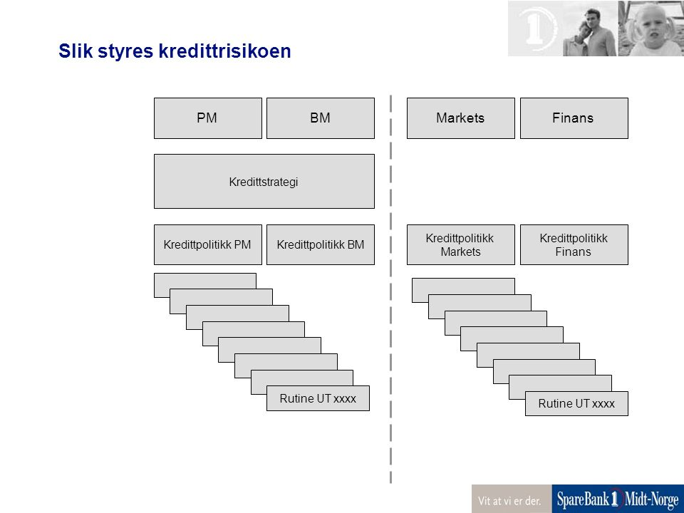 Slik styres kredittrisikoen PMBMFinansMarkets Kredittstrategi Kredittpolitikk PMKredittpolitikk BM Kredittpolitikk Finans Kredittpolitikk Markets Ruti