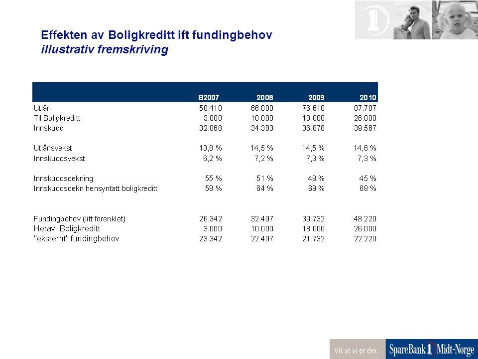 Effekten av Boligkreditt ift fundingbehov illustrativ fremskriving