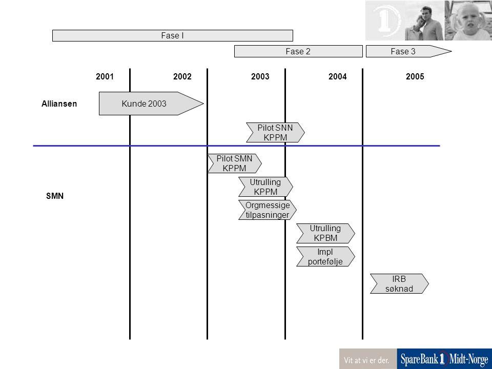 Utrulling KPBM Impl portefølje IRB søknad 20012002200320042005 Alliansen SMN Kunde 2003 Pilot SNN KPPM Pilot SMN KPPM Utrulling KPPM Orgmessige tilpas