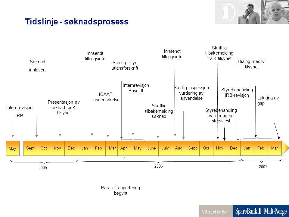 OctNovDecJanFebMarAprilMayJuneJulyAugSeptOctSeptNovDec 2005 2006 Søknad innlevert Presentasjon av søknad for K- tilsynet Internrevisjon Basel II Stedl