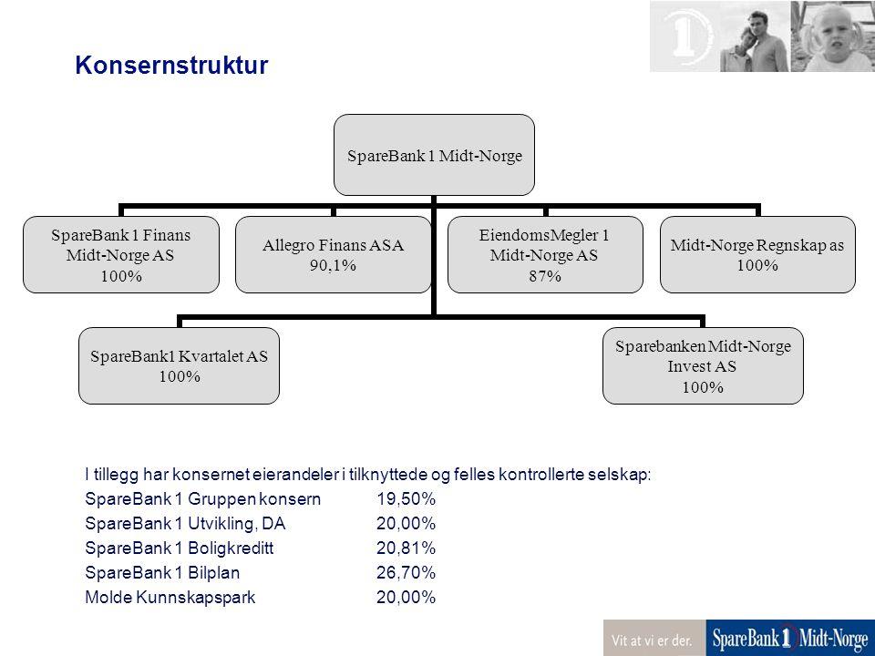 Konsernstruktur I tillegg har konsernet eierandeler i tilknyttede og felles kontrollerte selskap: SpareBank 1 Gruppen konsern19,50% SpareBank 1 Utvikl