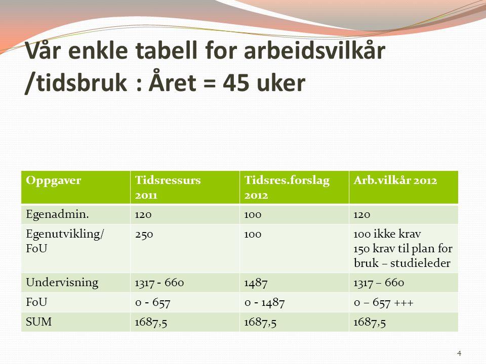 Vår enkle tabell for arbeidsvilkår /tidsbruk : Året = 45 uker OppgaverTidsressurs 2011 Tidsres.forslag 2012 Arb.vilkår 2012 Egenadmin.120100120 Egenut