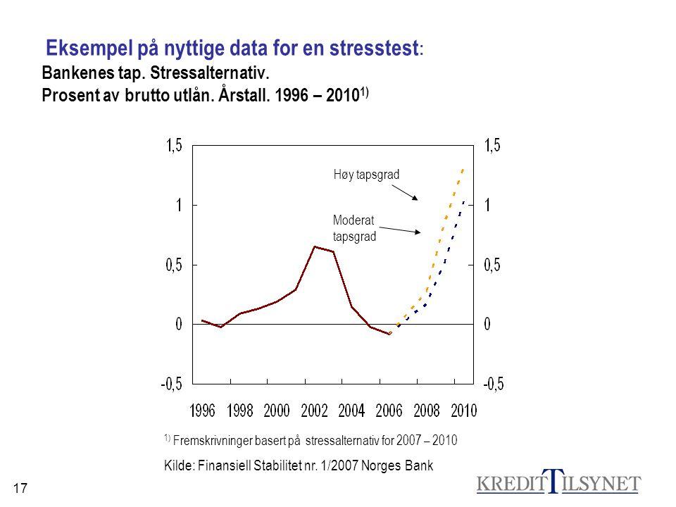 17 Eksempel på nyttige data for en stresstest : Bankenes tap. Stressalternativ. Prosent av brutto utlån. Årstall. 1996 – 2010 1) 1) Fremskrivninger ba