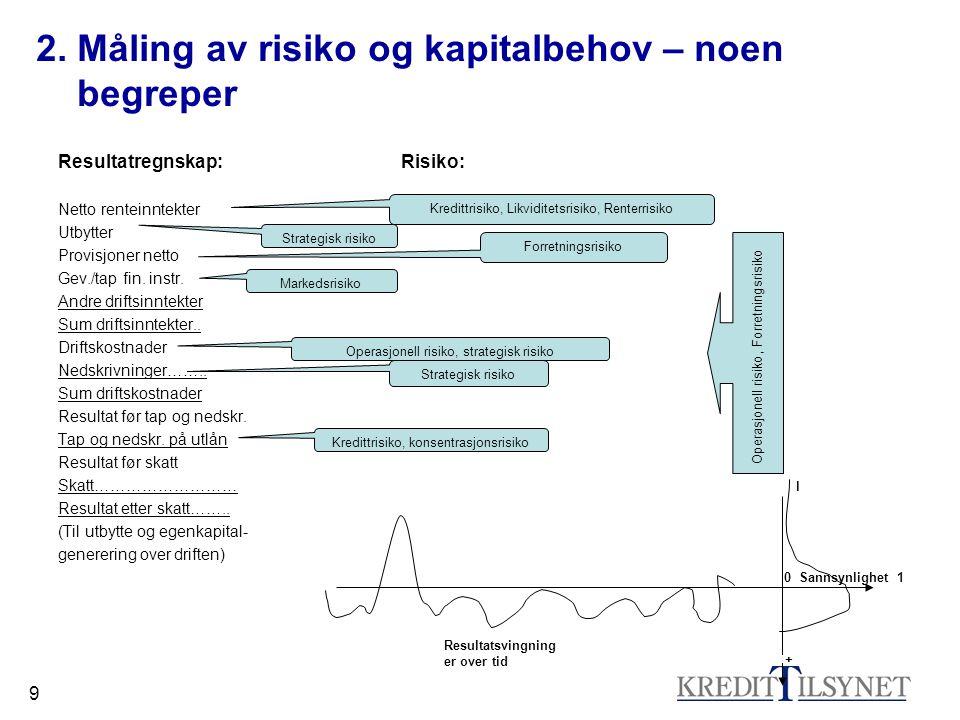 9 2. Måling av risiko og kapitalbehov – noen begreper Resultatregnskap: Risiko: Netto renteinntekter Utbytter Provisjoner netto Gev./tap fin. instr. A