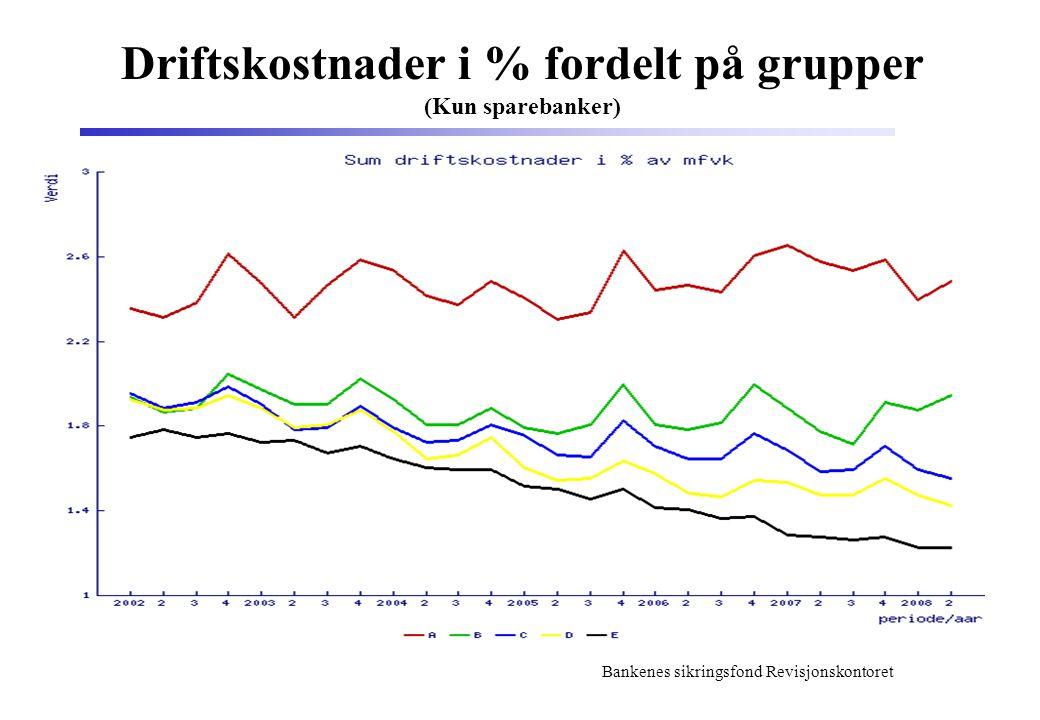 Bankenes sikringsfond Revisjonskontoret Driftskostnader i % fordelt på grupper (Kun sparebanker)