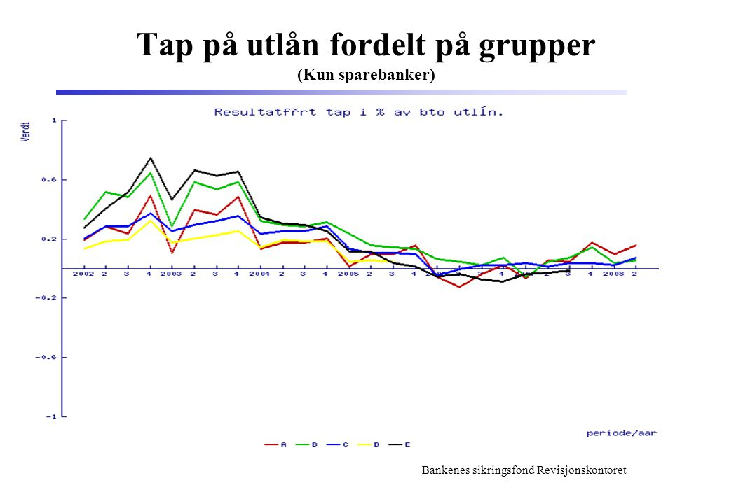 Bankenes sikringsfond Revisjonskontoret Tap på utlån fordelt på grupper (Kun sparebanker)