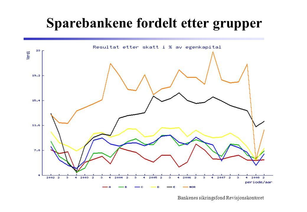 Bankenes sikringsfond Revisjonskontoret Sparebankene fordelt etter grupper