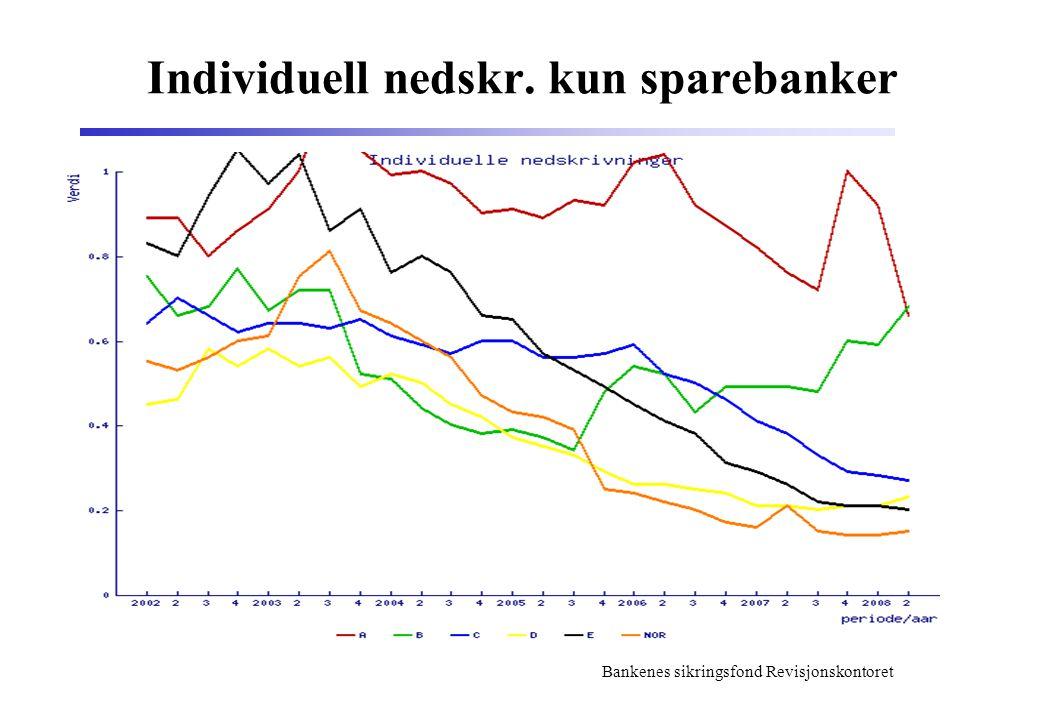 Bankenes sikringsfond Revisjonskontoret Individuell nedskr. kun sparebanker