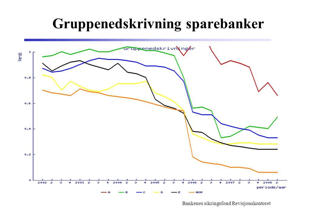 Bankenes sikringsfond Revisjonskontoret Gruppenedskrivning sparebanker
