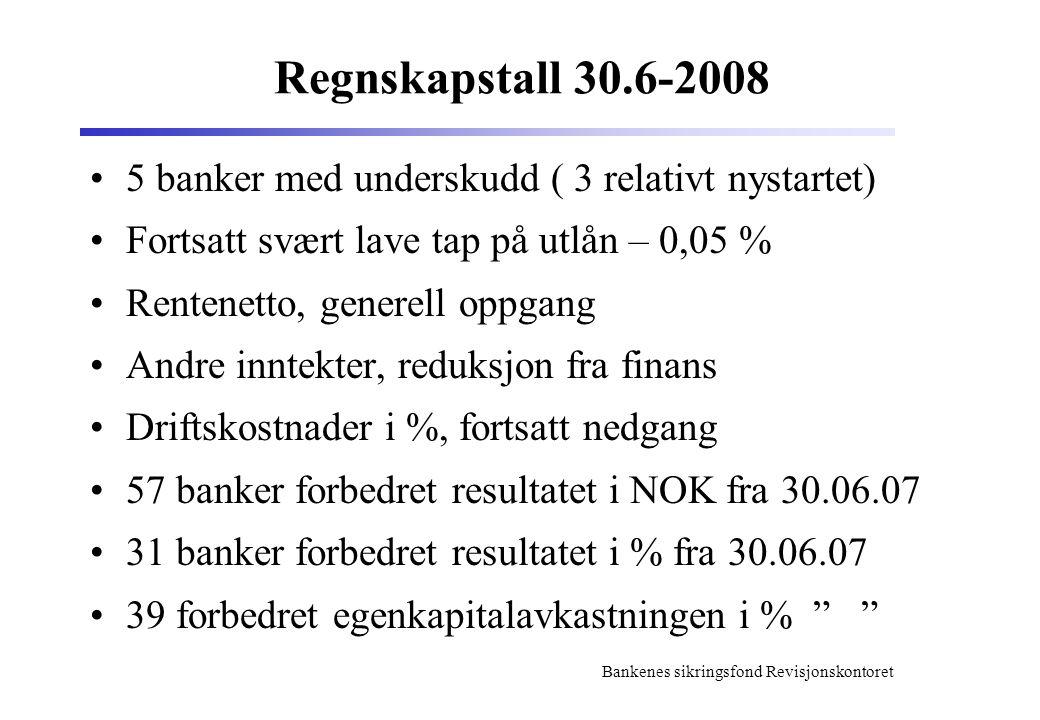 Bankenes sikringsfond Revisjonskontoret Regnskapstall 30.6-2008 5 banker med underskudd ( 3 relativt nystartet) Fortsatt svært lave tap på utlån – 0,05 % Rentenetto, generell oppgang Andre inntekter, reduksjon fra finans Driftskostnader i %, fortsatt nedgang 57 banker forbedret resultatet i NOK fra 30.06.07 31 banker forbedret resultatet i % fra 30.06.07 39 forbedret egenkapitalavkastningen i %