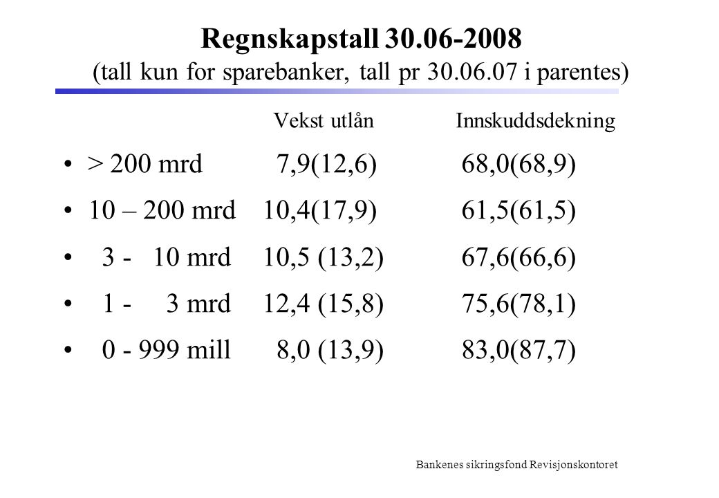 Bankenes sikringsfond Revisjonskontoret Regnskapstall 30.06-2008 (tall kun for sparebanker, tall pr 30.06.07 i parentes) Vekst utlån Innskuddsdekning > 200 mrd 7,9(12,6) 68,0(68,9) 10 – 200 mrd10,4(17,9)61,5(61,5) 3 - 10 mrd10,5 (13,2)67,6(66,6) 1 - 3 mrd12,4 (15,8) 75,6(78,1) 0 - 999 mill 8,0 (13,9)83,0(87,7)