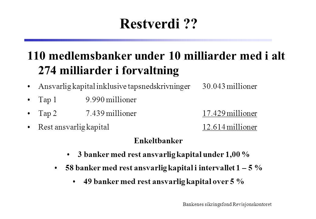 Bankenes sikringsfond Revisjonskontoret Restverdi .