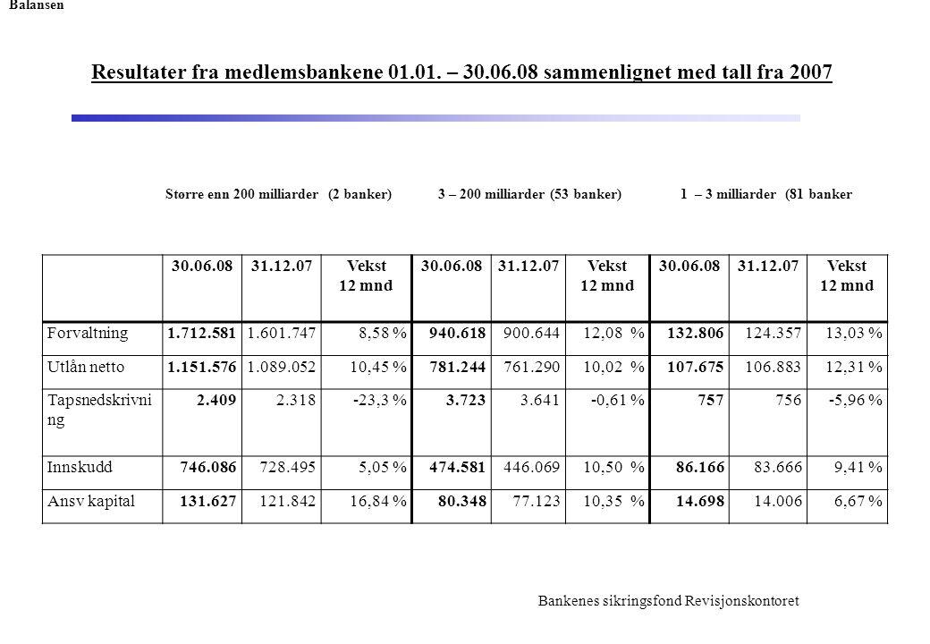 Bankenes sikringsfond Revisjonskontoret Resultater fra medlemsbankene 01.01.