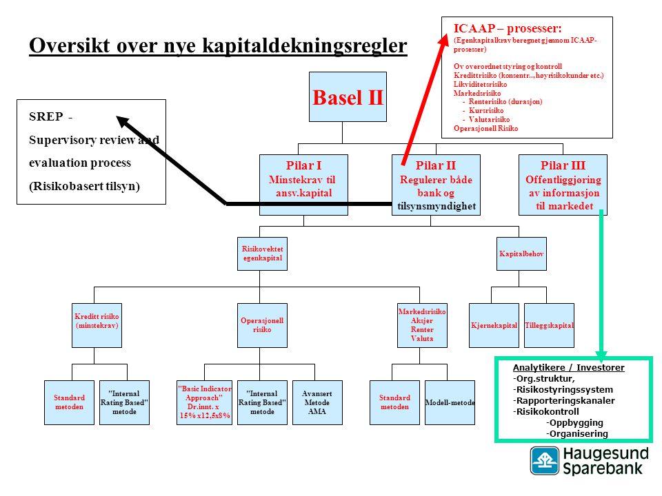 16 Basel II - Pilar II - Kredittrisiko Strategi og policies Strategi - Definisjoner - Policies - Godkjennelse av nye forretningsaktiviteter Organisering og ansvarsforhold – rutiner og prosedyrer Organisering og bemanning - Kredittbevilgningsprosessen - Depotbehandling – Utbetaling Målemetoder Risikoklassifisering Næringsliv - Risikoklassifisering Personmarked Fremtidsutsikter Utvikling i makroøkonomiske forhold – Stresstesting Overvåking og rapportering Intern rapportering og oppfølging - Ekstern rapportering Uavhengig kontroll Styrets rolle