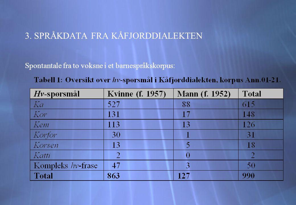 9.SAMMENDRAG OG KONKLUSJON Stadium 1: V2 (Norrønt/Standardnorsk), verbflytting til Int°.