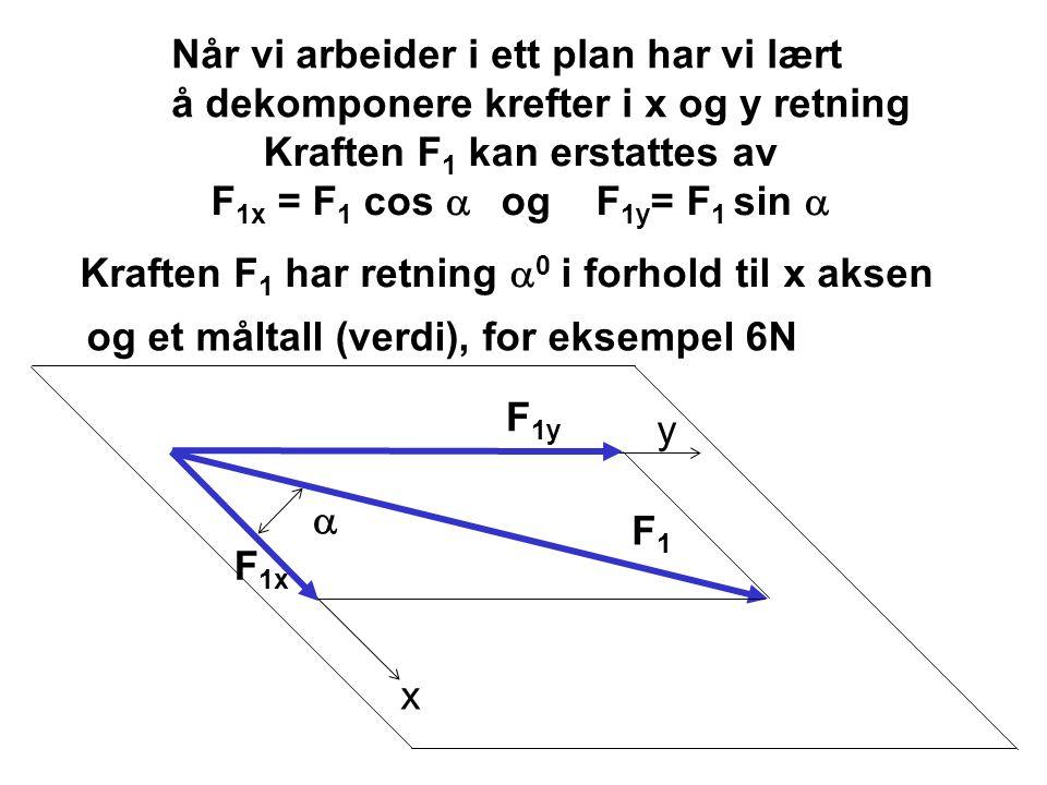 x y  F1F1 F 1x F 1y Når vi arbeider i ett plan har vi lært å dekomponere krefter i x og y retning Kraften F 1 kan erstattes av F 1x = F 1 cos  og F 1y = F 1 sin  Kraften F 1 har retning  0 i forhold til x aksen og et måltall (verdi), for eksempel 6N