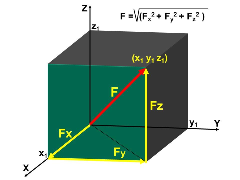 X Y Z Fx FyFy Fz F x1x1 y1y1 z1z1 (x 1 y 1 z 1 ) F = (F x 2 + F y 2 + F z 2 )