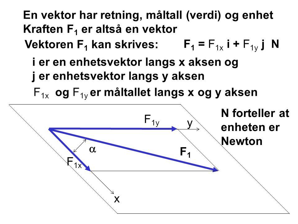 x y  F1F1 F 1x F 1y En vektor har retning, måltall (verdi) og enhet Kraften F 1 er altså en vektor Vektoren F 1 kan skrives: F 1 = F 1x i + F 1y j N i er en enhetsvektor langs x aksen og j er enhetsvektor langs y aksen F 1x og F 1y er måltallet langs x og y aksen N forteller at enheten er Newton