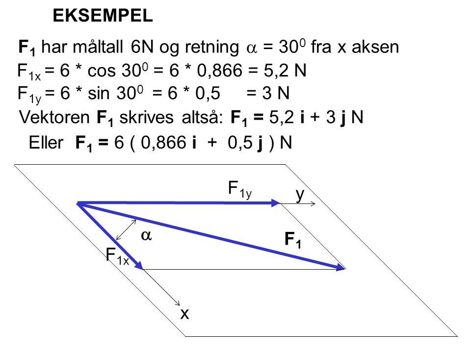 x y  F1F1 F 1x F 1y EKSEMPEL F 1 har måltall 6N og retning  = 30 0 fra x aksen F 1y = 6 * sin 30 0 = 6 * 0,5 = 3 N F 1x = 6 * cos 30 0 = 6 * 0,866 =