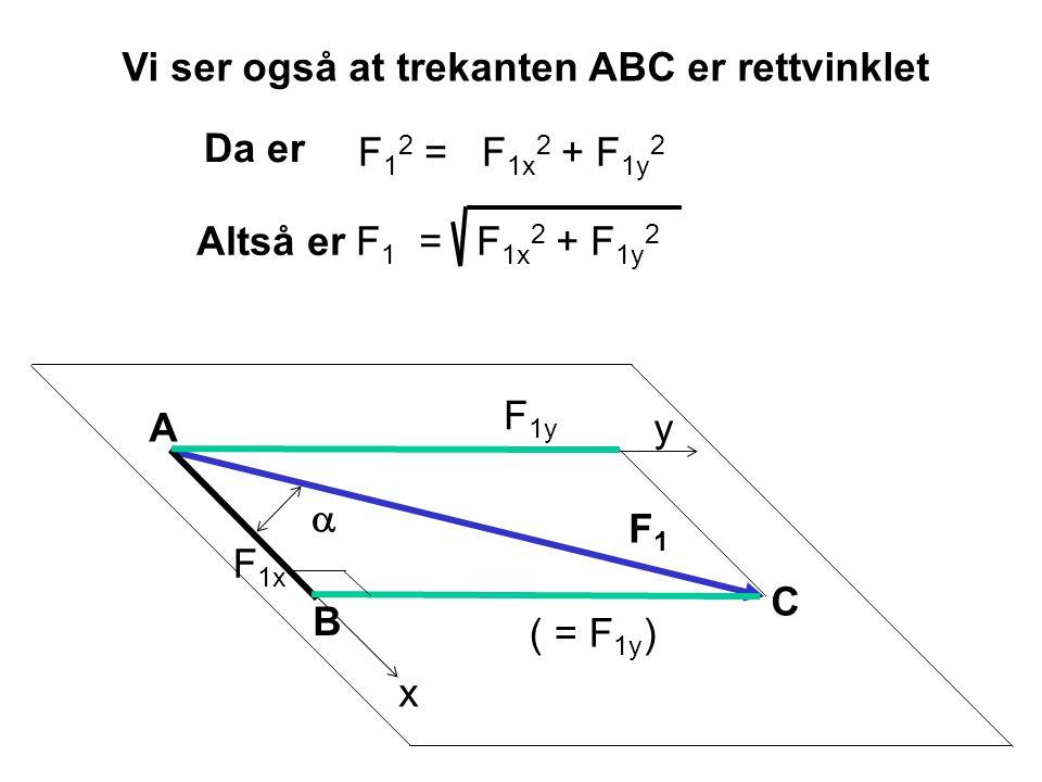 x y  F1F1 F 1x F 1y A B C ( = F 1y ) Vi ser også at trekanten ABC er rettvinklet Altså er F 1 = F 1x 2 + F 1y 2 Da er F 1 2 = F 1x 2 + F 1y 2
