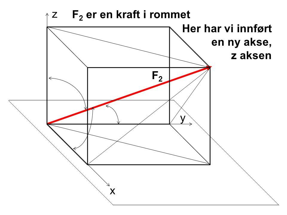 x y z F2F2 F 2 er en kraft i rommet Her har vi innført en ny akse, z aksen